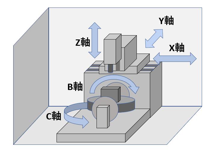 5軸マシニングセンタ
