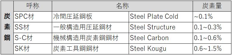 炭素鋼の一例