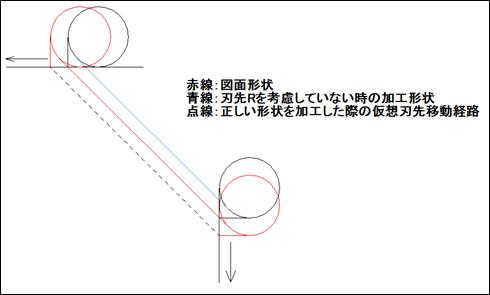 仮想刃先における座標点の考え方