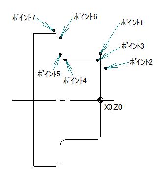 NCプログラム座標計算のポイント番号