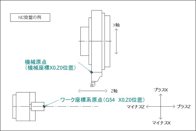 NC旋盤における機械原点と加工原点