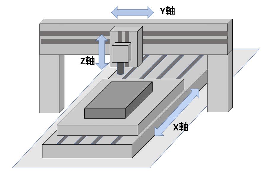 門型マシニングセンタ