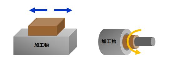 砥石研磨の一例