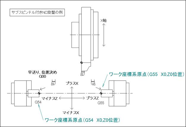 サブスピンドル付きNC旋盤の例