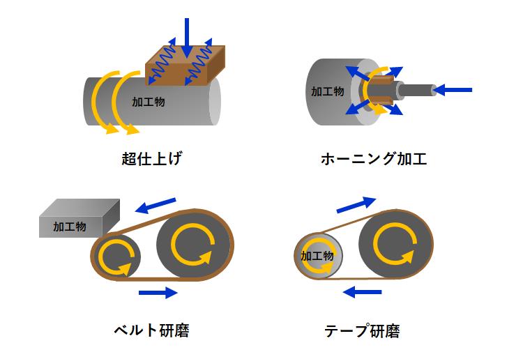 研磨加工の一例