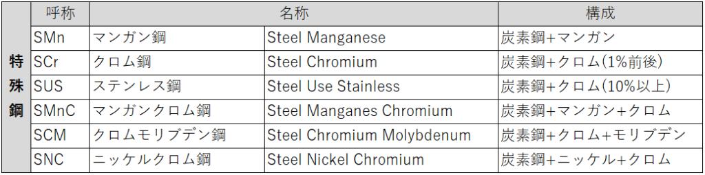 特殊鋼の一例
