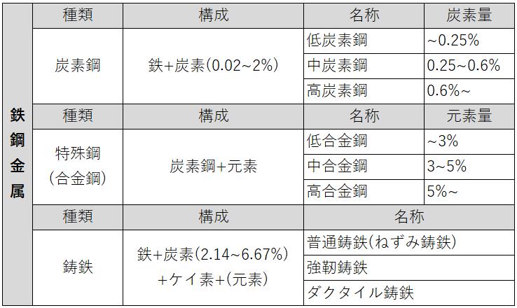 鉄鋼金属の分類