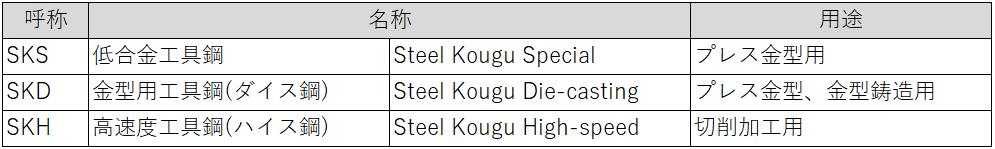 SKを改良した材料の一例