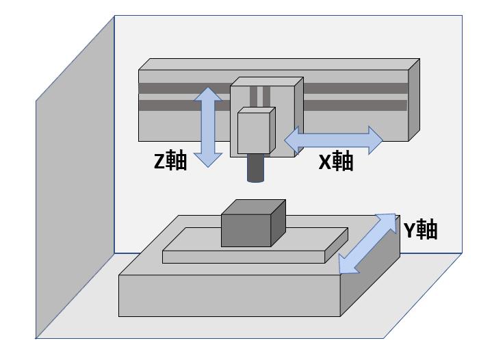 縦型マシニングセンタ
