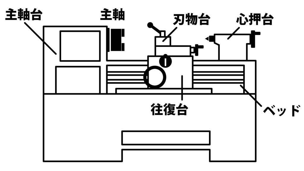 旋盤の基本構成図