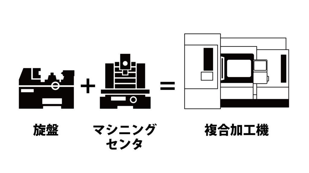 複合加工機イメージ図